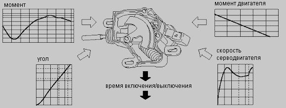 Привод сцепления Mitsubishi Colt
